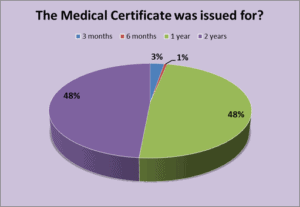 Medical Certificate Issue Length